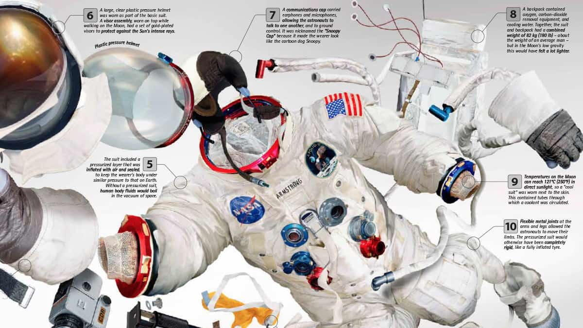 What Are Space Suits Made Of Fun Kids The Uk S